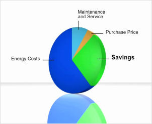 energy_saving_piechart
